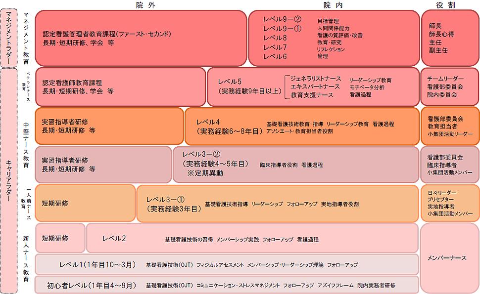 キャリアラダープログラム(横浜赤レンガ方式)
